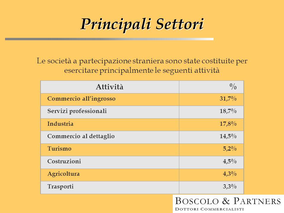 Principali Settori Le società a partecipazione straniera sono state costituite per esercitare principalmente le seguenti attività Attività% Commercio