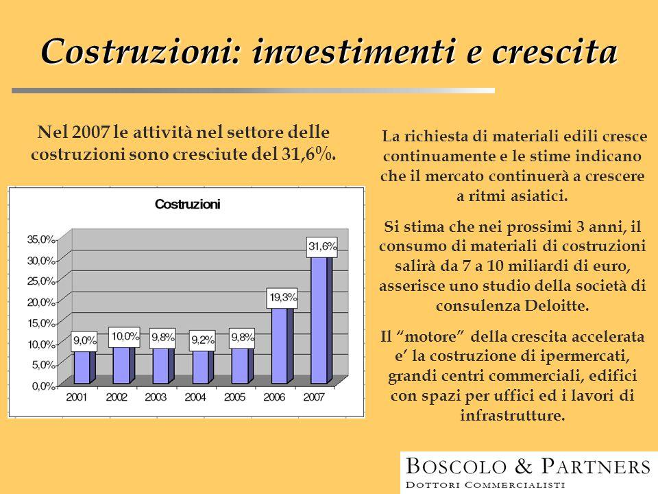 Costruzioni: investimenti e crescita Nel 2007 le attività nel settore delle costruzioni sono cresciute del 31,6%. La richiesta di materiali edili cres