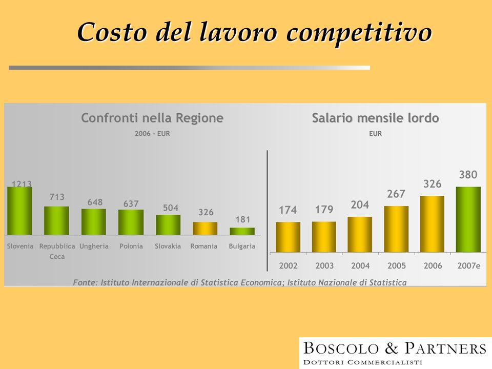 Costo del lavoro competitivo
