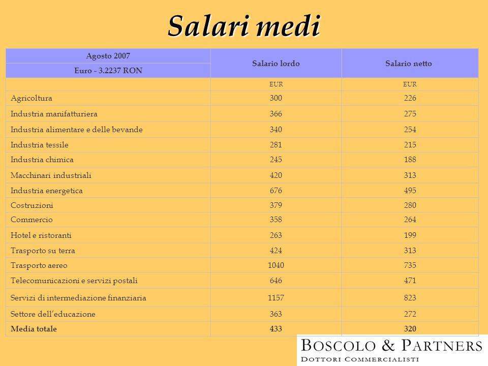 Salari medi Agosto 2007 Salario lordoSalario netto Euro - 3.2237 RON EUR Agricoltura300226 Industria manifatturiera 366275 Industria alimentare e dell