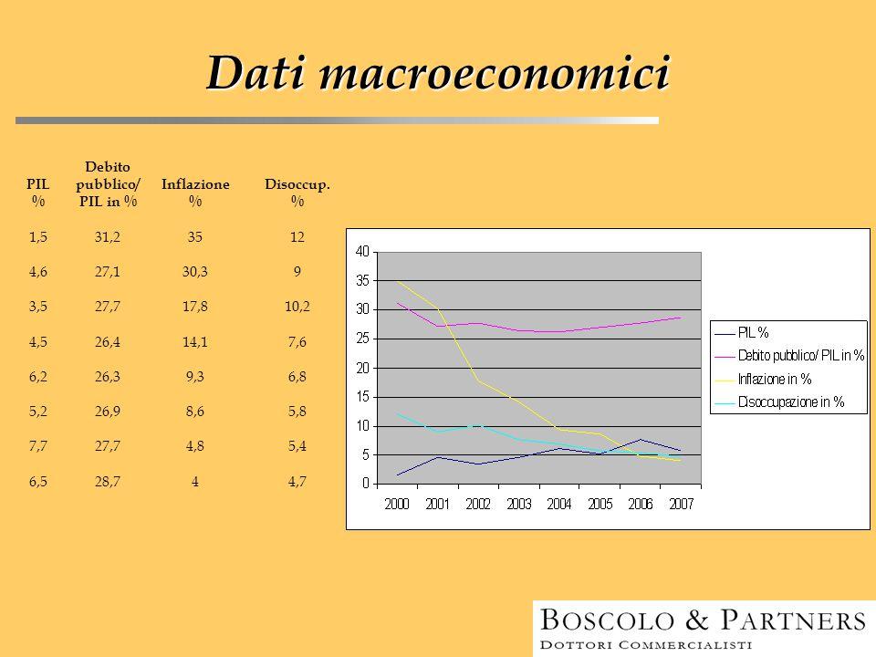 Dati macroeconomici PIL % Debito pubblico/ PIL in % Inflazione % Disoccup. % 1,531,23512 4,627,130,39 3,527,717,810,2 4,526,414,17,6 6,226,39,36,8 5,2