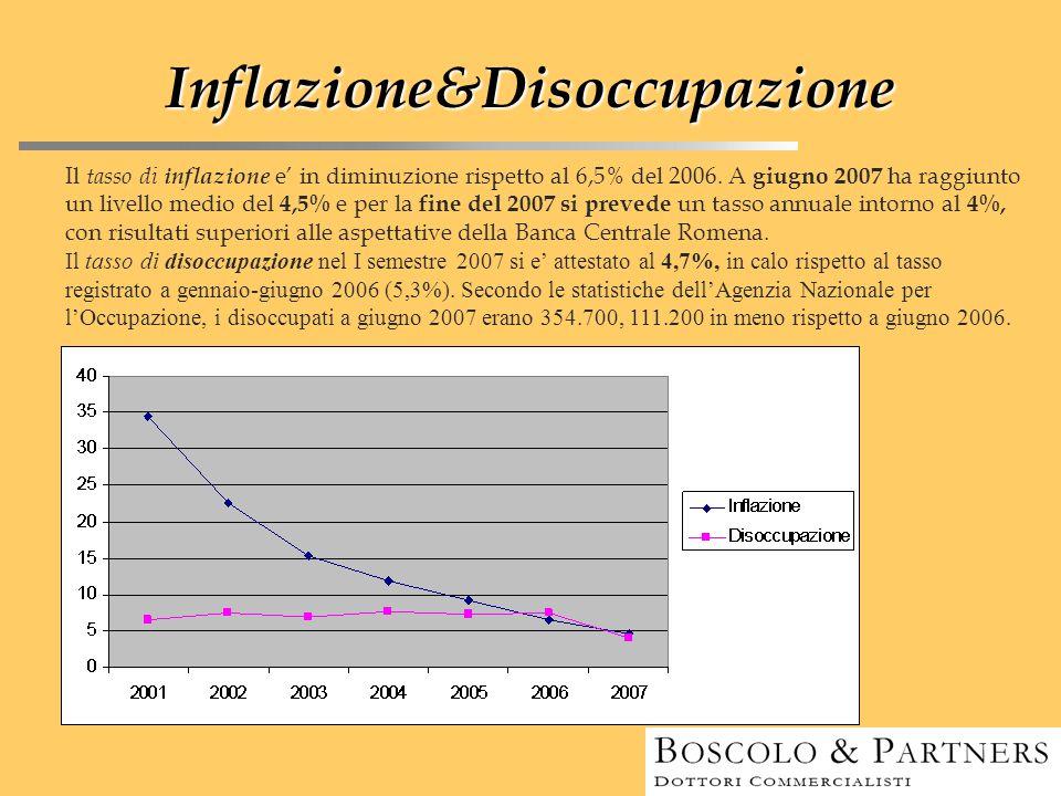 Inflazione&Disoccupazione Il tasso di inflazione e' in diminuzione rispetto al 6,5% del 2006. A giugno 2007 ha raggiunto un livello medio del 4,5% e p