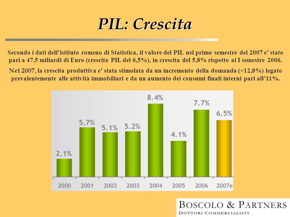 PIL: Crescita Secondo i dati dell'istituto romeno di Statistica, il valore del PIL nel primo semestre del 2007 e' stato pari a 47,5 miliardi di Euro (