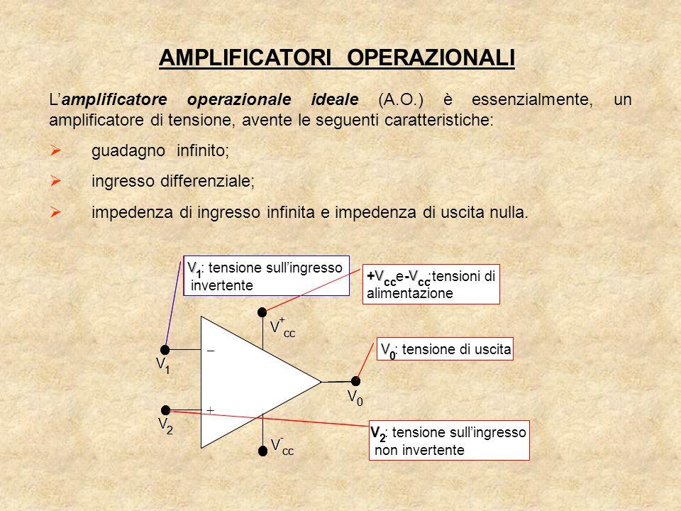 AMPLIFICATORI OPERAZIONALI L'amplificatore operazionale ideale (A.O.) è essenzialmente, un amplificatore di tensione, avente le seguenti caratteristiche:  guadagno infinito;  ingresso differenziale;  impedenza di ingresso infinita e impedenza di uscita nulla.