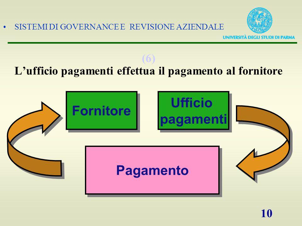 SISTEMI DI GOVERNANCE E REVISIONE AZIENDALE 10 (6) L'ufficio pagamenti effettua il pagamento al fornitore Fornitore Ufficio pagamenti Ufficio pagament
