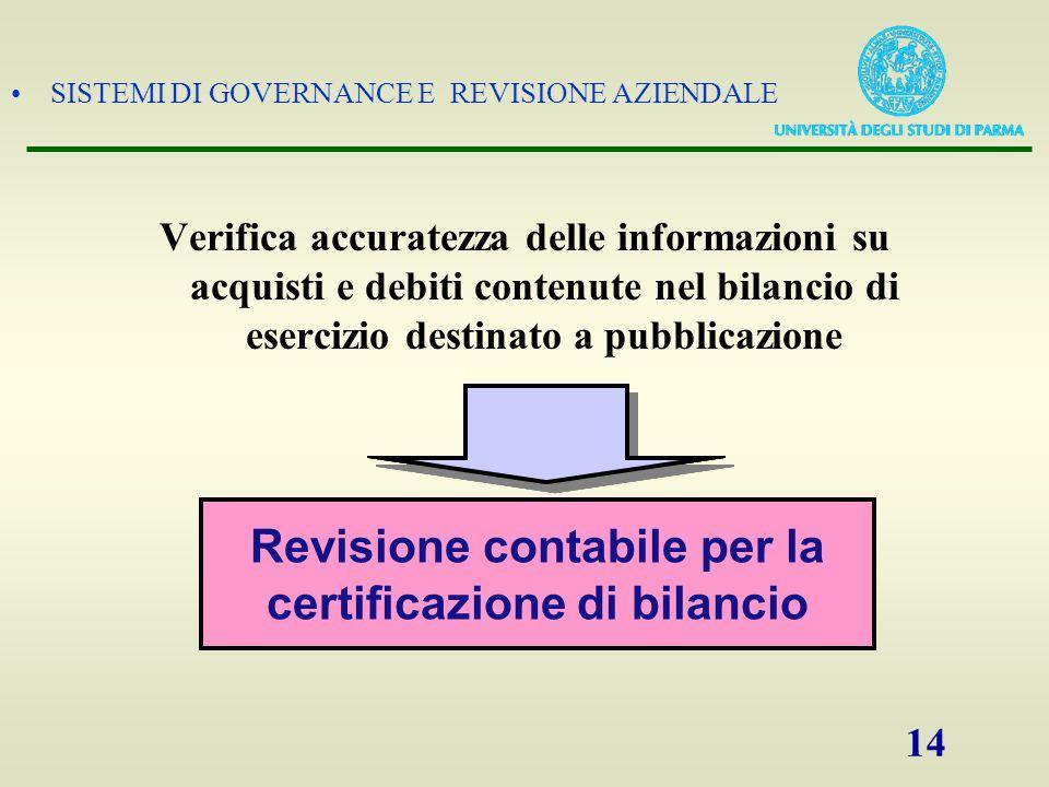 SISTEMI DI GOVERNANCE E REVISIONE AZIENDALE 14 Verifica accuratezza delle informazioni su acquisti e debiti contenute nel bilancio di esercizio destin
