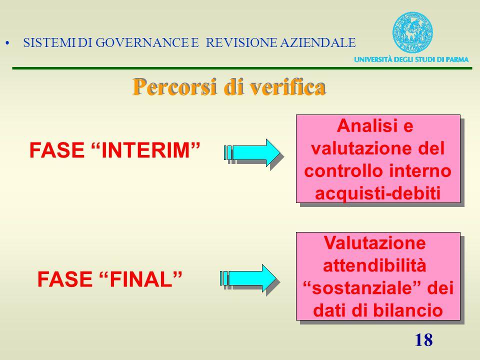 SISTEMI DI GOVERNANCE E REVISIONE AZIENDALE 18 Analisi e valutazione del controllo interno acquisti-debiti Analisi e valutazione del controllo interno