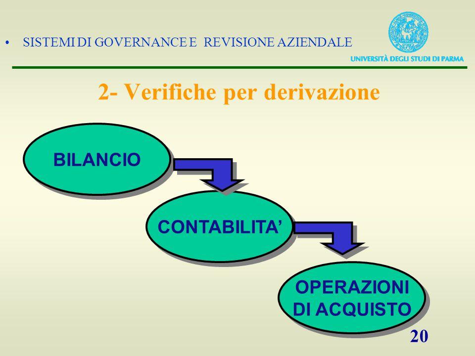 SISTEMI DI GOVERNANCE E REVISIONE AZIENDALE 20 BILANCIO CONTABILITA' OPERAZIONI DI ACQUISTO 2- Verifiche per derivazione