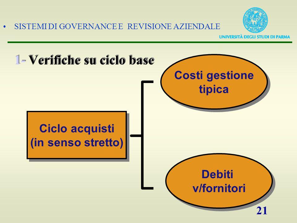 SISTEMI DI GOVERNANCE E REVISIONE AZIENDALE 21 1- Verifiche su ciclo base Debiti v/fornitori Debiti v/fornitori Ciclo acquisti (in senso stretto) Cicl
