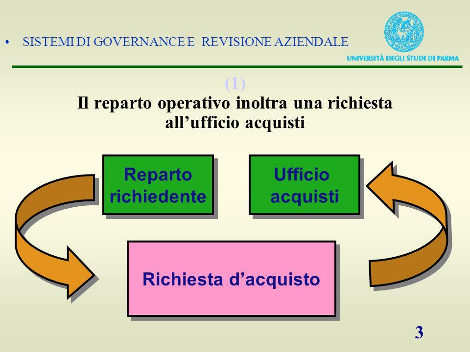 SISTEMI DI GOVERNANCE E REVISIONE AZIENDALE 4 (2) L'ufficio acquisti effettua una selezione dei fornitori e inoltra una richiesta d'offerta Fornitore Ufficio acquisti Ufficio acquisti Richiesta d'offerta
