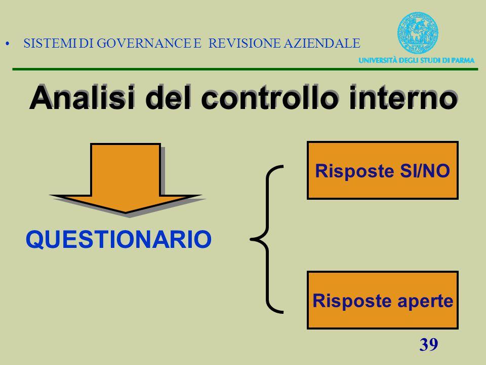 SISTEMI DI GOVERNANCE E REVISIONE AZIENDALE 39 Risposte SI/NO Risposte aperte Analisi del controllo interno QUESTIONARIO