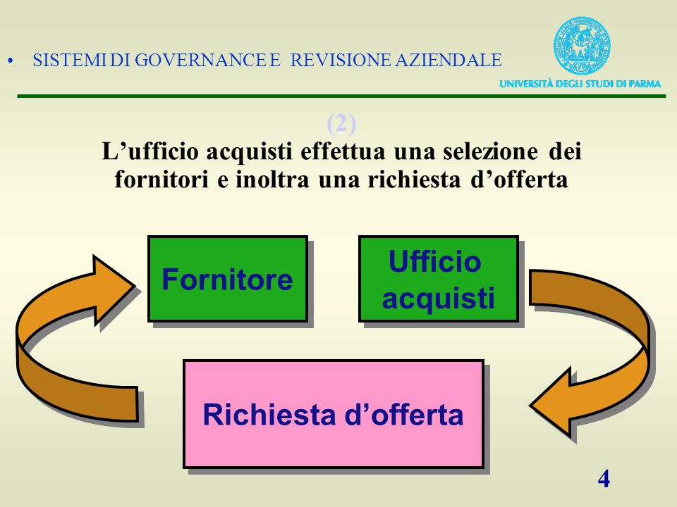 SISTEMI DI GOVERNANCE E REVISIONE AZIENDALE 5 (2) I fornitori prescelti inviano un'offerta all'azienda Fornitore Ufficio acquisti Ufficio acquisti Offerta