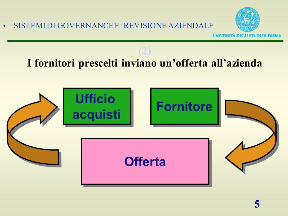 SISTEMI DI GOVERNANCE E REVISIONE AZIENDALE 5 (2) I fornitori prescelti inviano un'offerta all'azienda Fornitore Ufficio acquisti Ufficio acquisti Off