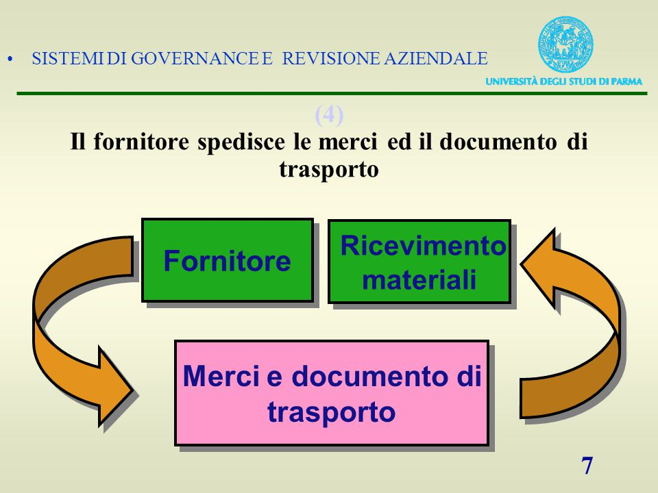 SISTEMI DI GOVERNANCE E REVISIONE AZIENDALE 7 (4) Il fornitore spedisce le merci ed il documento di trasporto Fornitore Ricevimento materiali Ricevime