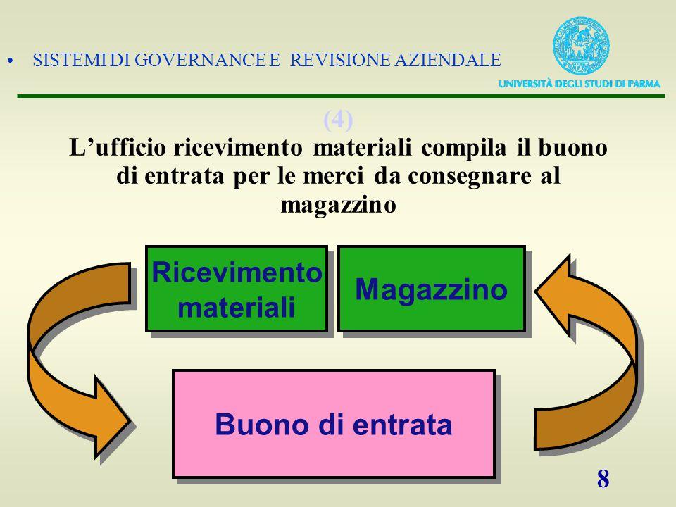 SISTEMI DI GOVERNANCE E REVISIONE AZIENDALE 8 (4) L'ufficio ricevimento materiali compila il buono di entrata per le merci da consegnare al magazzino
