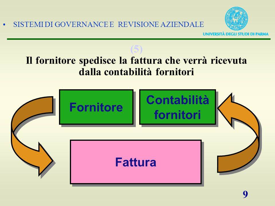 SISTEMI DI GOVERNANCE E REVISIONE AZIENDALE 9 (5) Il fornitore spedisce la fattura che verrà ricevuta dalla contabilità fornitori Fornitore Contabilit