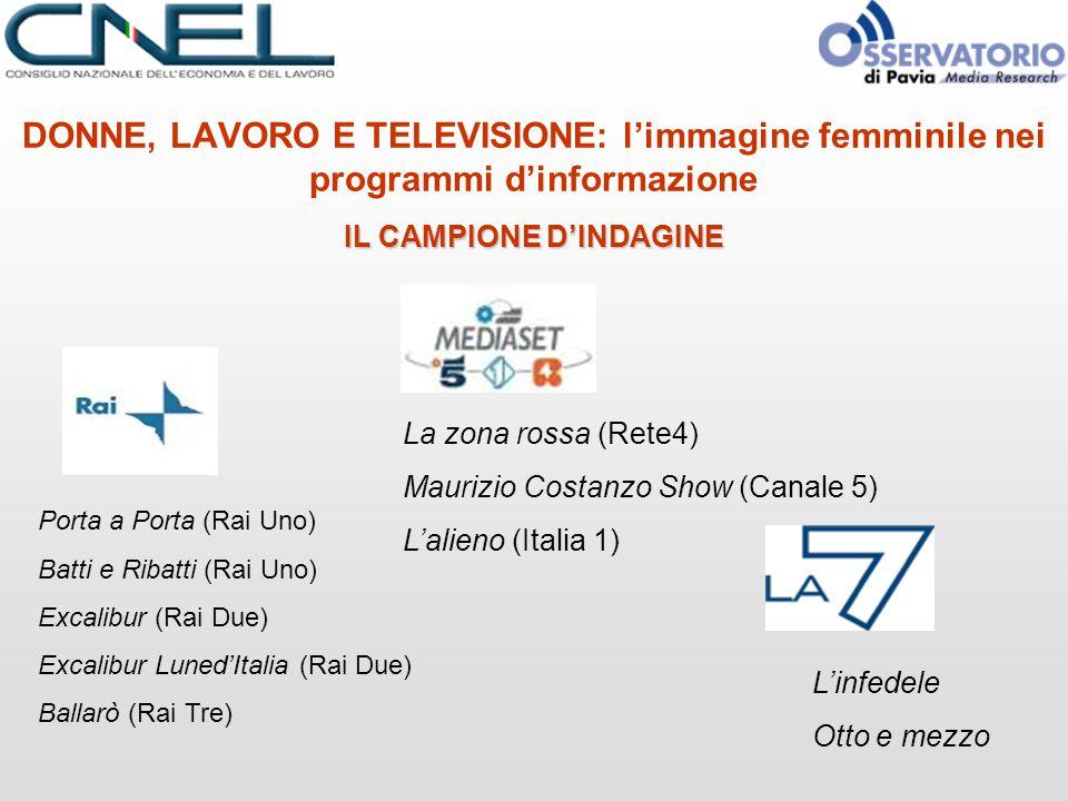 DONNE, LAVORO E TELEVISIONE: l'immagine femminile nei programmi d'informazione IL CAMPIONE D'INDAGINE Porta a Porta (Rai Uno) Batti e Ribatti (Rai Uno