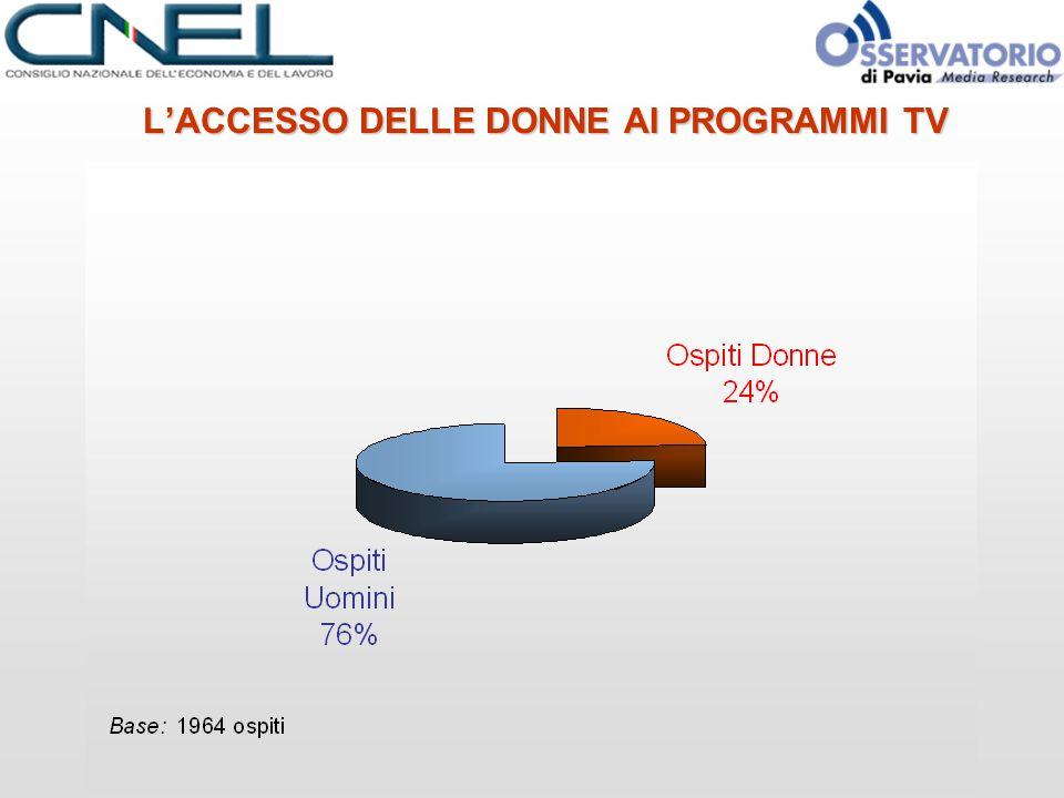 L'ACCESSO DELLE DONNE AI PROGRAMMI TV