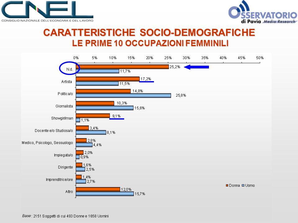 CARATTERISTICHE SOCIO-DEMOGRAFICHE LE PRIME 10 OCCUPAZIONI FEMMINILI