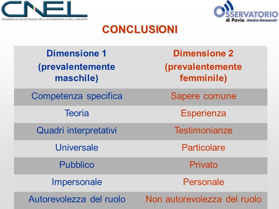CONCLUSIONI Dimensione 1 (prevalentemente maschile) Dimensione 2 (prevalentemente femminile) Competenza specificaSapere comune TeoriaEsperienza Quadri