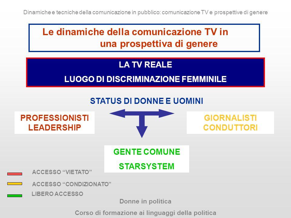 Donne in politica Corso di formazione ai linguaggi della politica Dinamiche e tecniche della comunicazione in pubblico: comunicazione TV e prospettive