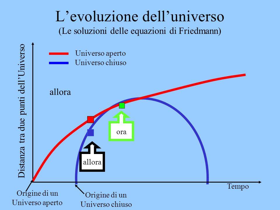 Bruno Marano La misura del Mondo 7 L'evoluzione dell'universo (Le soluzioni delle equazioni di Friedmann) Distanza tra due punti dell'Universo Tempo U