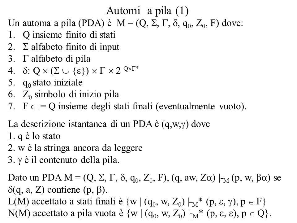 Automi a pila (1) Un automa a pila (PDA) è M = (Q, , , , q 0, Z 0, F) dove: 1.Q insieme finito di stati  alfabeto finito di input 3.  alfabeto