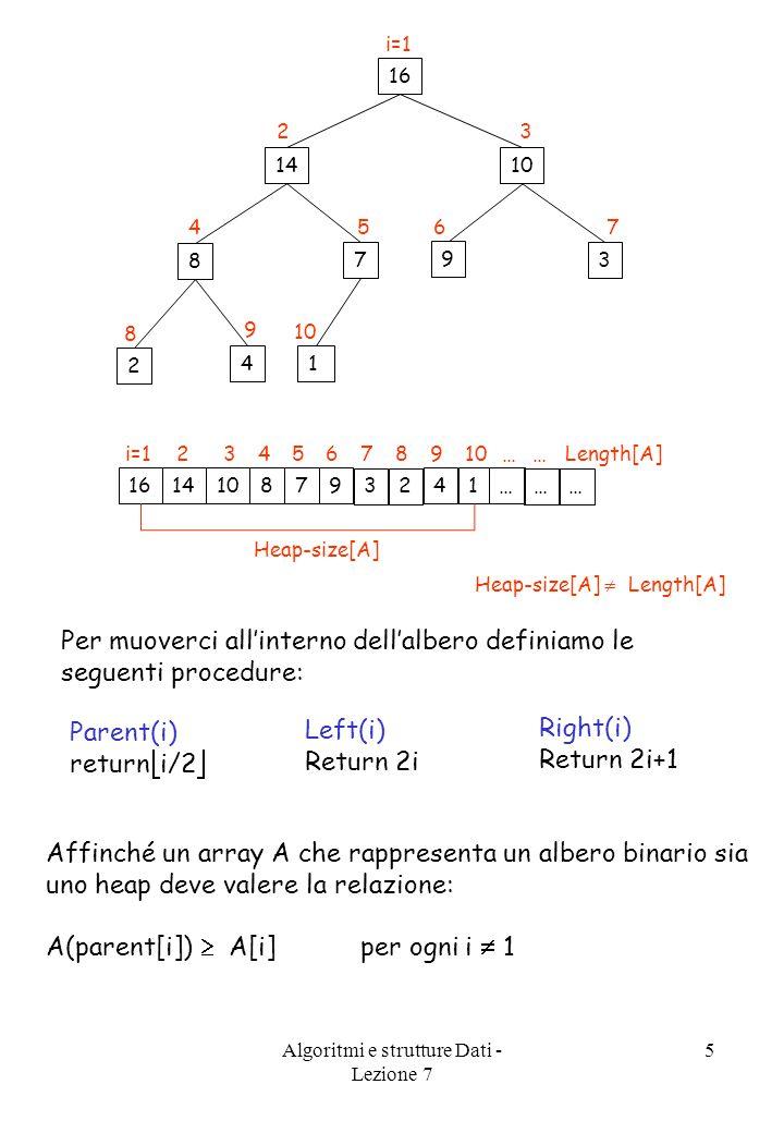 Algoritmi e strutture Dati - Lezione 7 5 16 i=1 14 2 10 3 8 4 7 5 9 6 3 7 2 8 4 9 1 … … … … … Length[A] Heap-size[A] 16 1014 3 9 7 8 14 2 i=1 76 32 54 8 9 10 Per muoverci all'interno dell'albero definiamo le seguenti procedure: Parent(i) return  i/2  Left(i) Return 2i Right(i) Return 2i+1 Affinché un array A che rappresenta un albero binario sia uno heap deve valere la relazione: A(parent[i])  A[i] per ogni i  1 Heap-size[A]  Length[A]