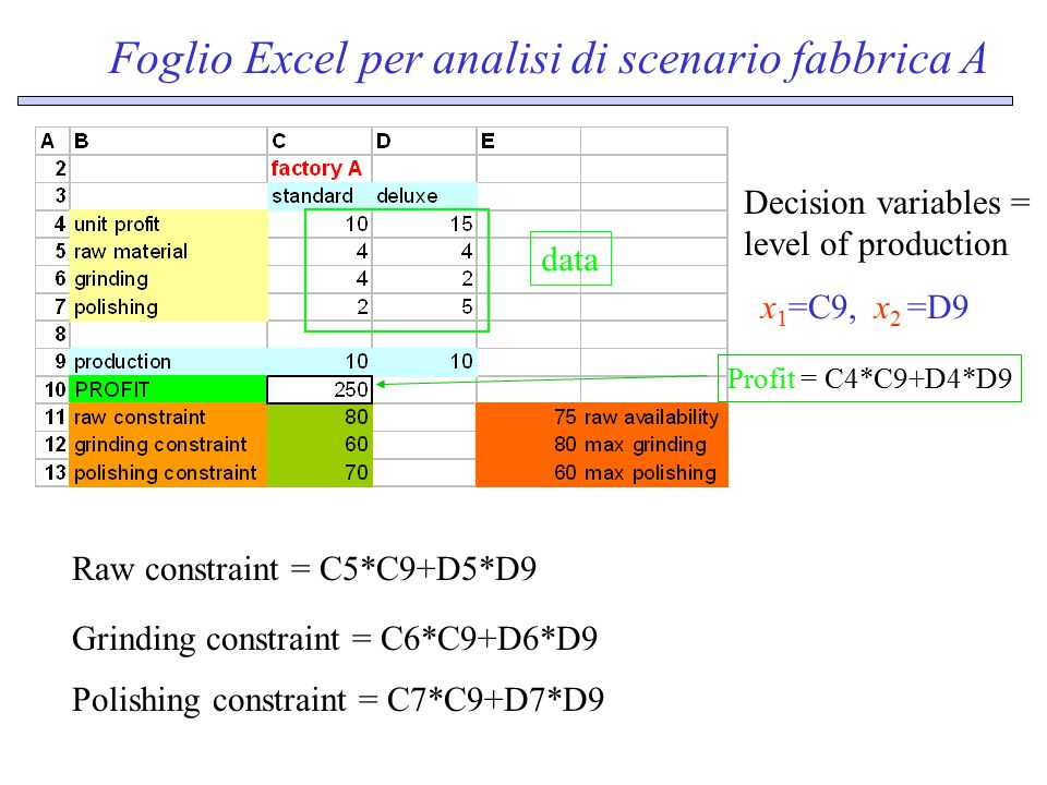 Foglio Excel per analisi di scenario fabbrica A data x 1 =C9, x 2 =D9 Decision variables = level of production Profit = C4*C9+D4*D9 Raw constraint = C5*C9+D5*D9 Grinding constraint = C6*C9+D6*D9 Polishing constraint = C7*C9+D7*D9