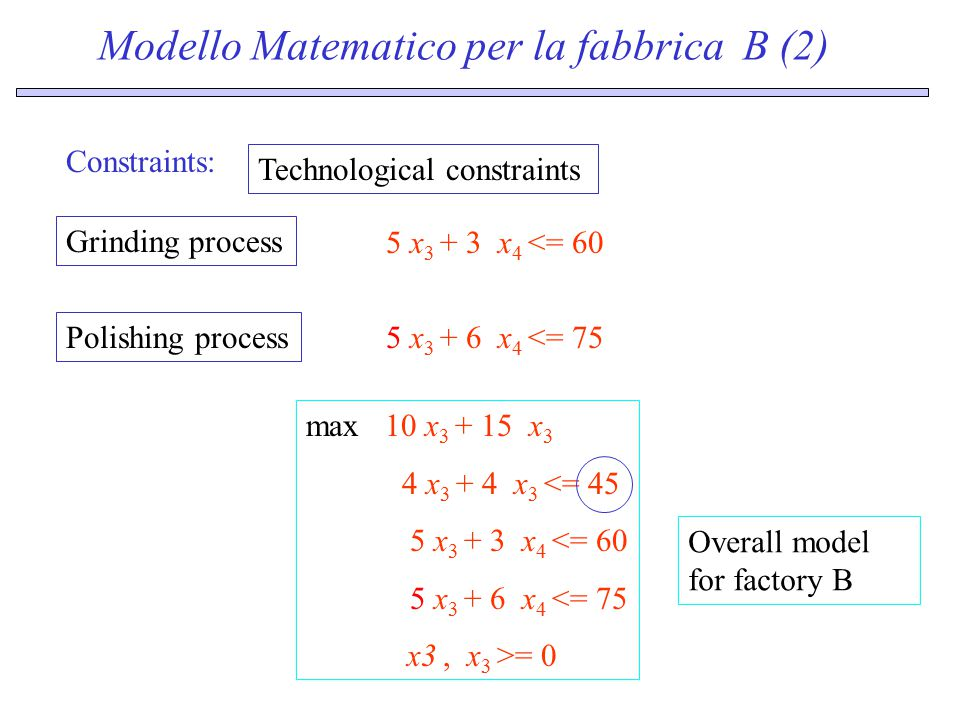 Modello Matematico per la fabbrica B (2) Constraints: Technological constraints 5 x 3 + 3 x 4 <= 60 Grinding process 5 x 3 + 6 x 4 <= 75 Polishing process max 10 x 3 + 15 x 3 4 x 3 + 4 x 3 <= 45 5 x 3 + 3 x 4 <= 60 5 x 3 + 6 x 4 <= 75 x3, x 3 >= 0 Overall model for factory B