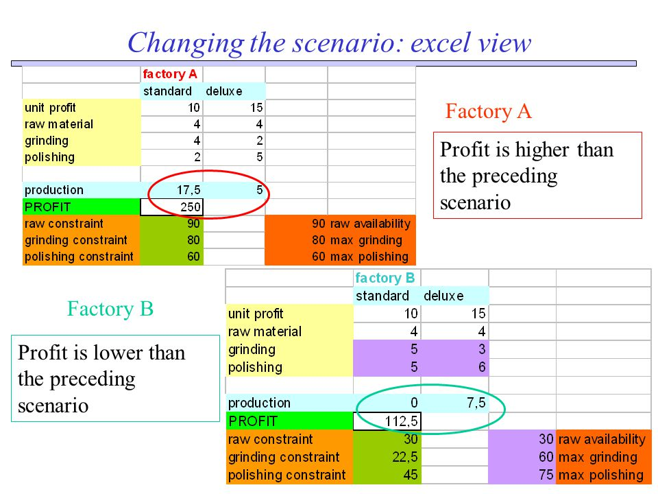 Changing the scenario: excel view Factory A Profit is higher than the preceding scenario Factory B Profit is lower than the preceding scenario