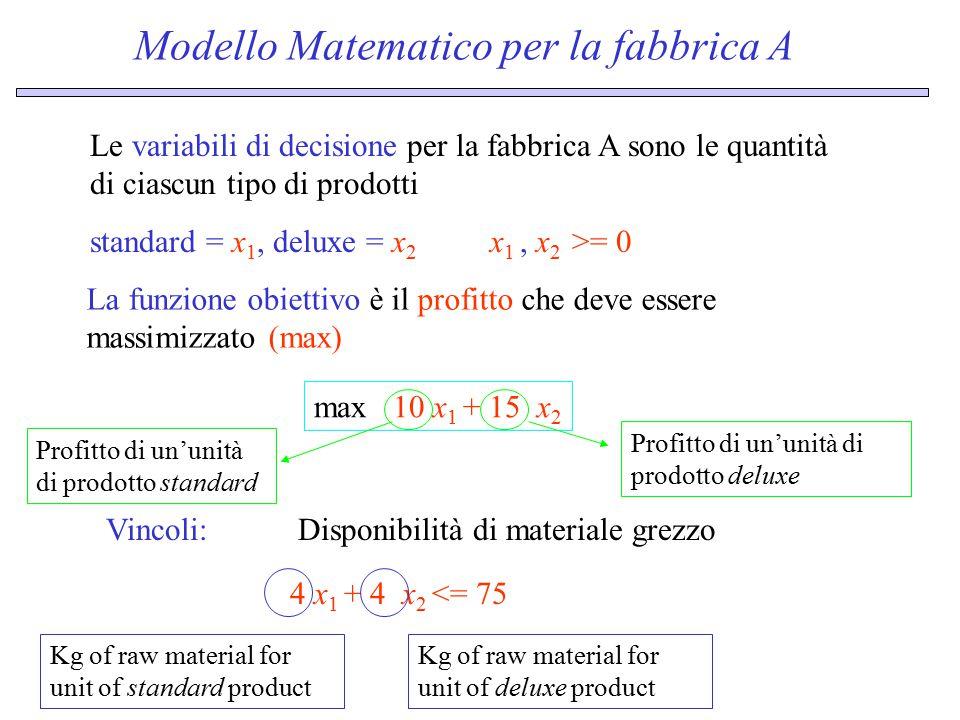 Modello Matematico per la fabbrica A Le variabili di decisione per la fabbrica A sono le quantità di ciascun tipo di prodotti La funzione obiettivo è il profitto che deve essere massimizzato (max) standard = x 1, deluxe = x 2 max 10 x 1 + 15 x 2 x 1, x 2 >= 0 Vincoli:Disponibilità di materiale grezzo 4 x 1 + 4 x 2 <= 75 Kg of raw material for unit of standard product Kg of raw material for unit of deluxe product Profitto di un'unità di prodotto standard Profitto di un'unità di prodotto deluxe