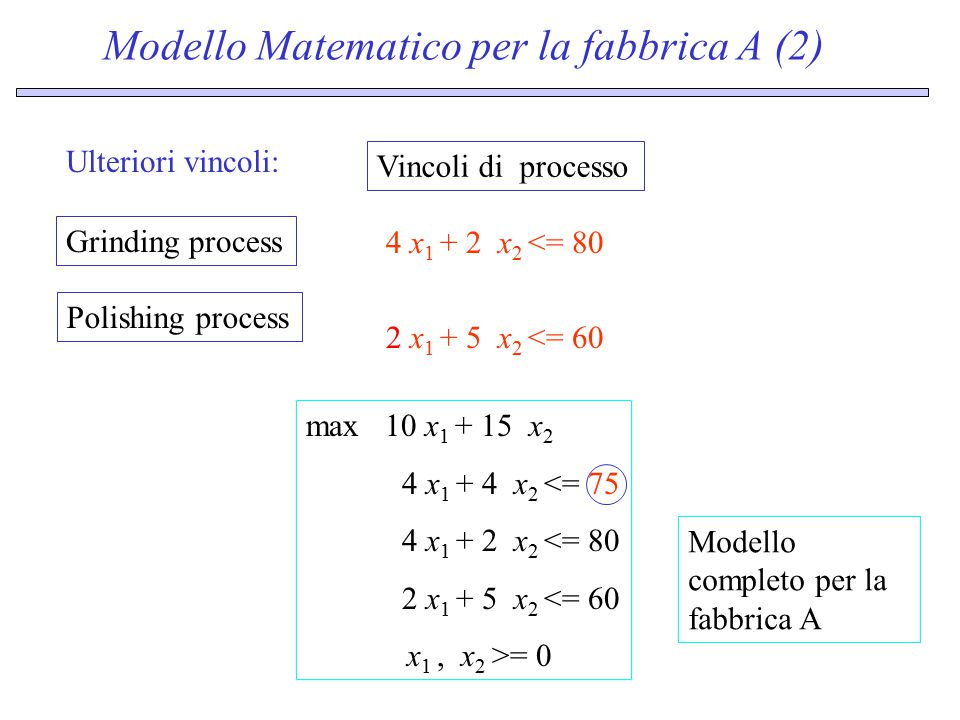 4 x 1 + 4 x 2 = 75 Soluzione geometrica: insieme amissibile Grafico l'insieme F delle possibile soluzioni ammissibili 5 10 15 20 25 30 35 40 45 510152025303540 45 x1x1 x2x2 The constraint 4 x 1 + 2 x 2 = 80 does not play any role in defining the feasible region: removing it does not change F 2 x 1 + 5 x 2 = 60 4 x 1 + 2 x 2 = 80 Bad use of resources .