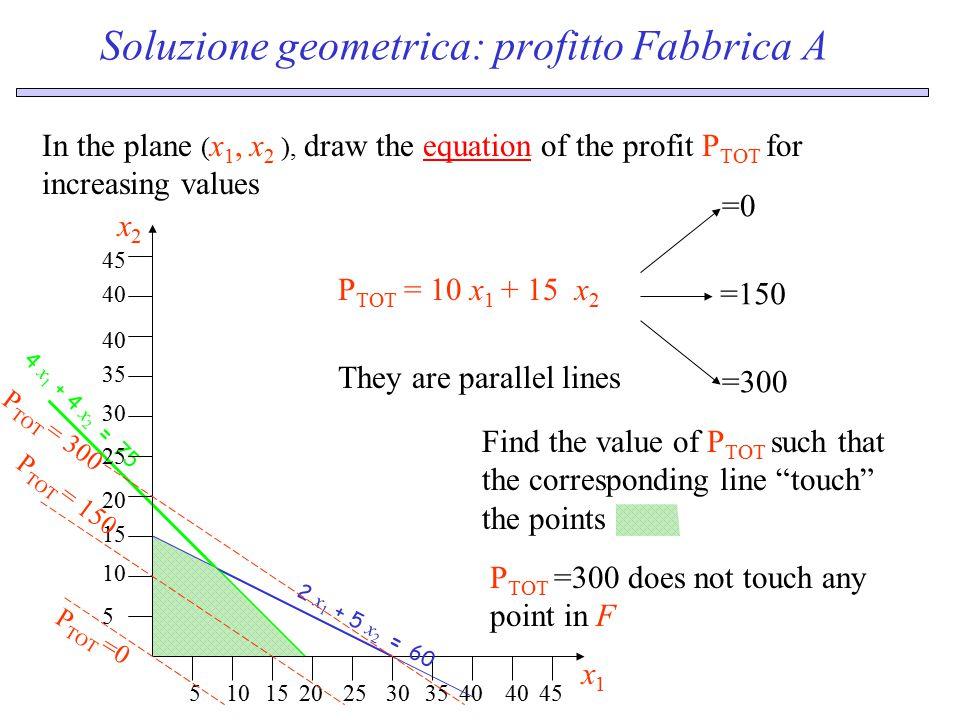Changing the scenario: geometric view 51015203040 50 x3x3 5 15 20 30 40 50 x4x4 5101520304050 x1x1 4 x 1 + 4 x 2 = 90 5 10 15 20 30 40 45 50 x2x2 2 x 1 + 5 x 2 = 60 4 x 1 + 2 x 2 = 80 Factory A Factory B 5 x 3 + 3 x 4 = 60 4 x 3 + 4 x 4 = 30 5 x 3 + 6 x 4 = 75 5101520 x1x1 5 10 15 20 x2x2 5101520 x3x3 5 10 15 20 x4x4 new optimum for A new optimum for B P TOT = 250 P TOT = 112.5