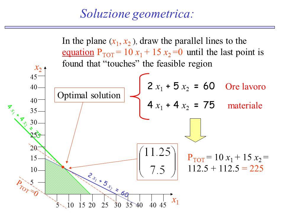 Foglio Excel per analisi di scenario fabbrica A data x 1 =C9, x 2 =D9 Decision variables = level of production Profit = C4*C9+D4*D9 Raw constraint = C5*C9+D5*D9 Grinding constraint = C6*C9+D6*D9 Polishing constraint = C7*C9+D7*D9