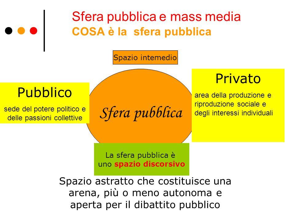Sfera pubblica e mass media COSA è la sfera pubblica Sfera pubblica Pubblico sede del potere politico e delle passioni collettive Privato area della p