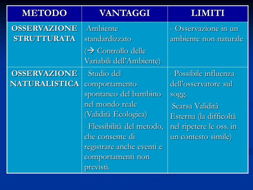 METODOVANTAGGILIMITI OSSERVAZIONE STRUTTURATA - Ambiente standardizzato (  Controllo delle Variabili dell'Ambiente) - Osservazione in un ambiente non