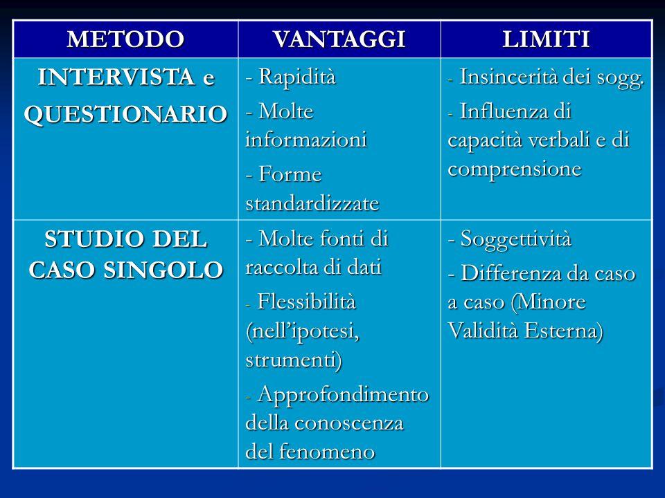 METODOVANTAGGILIMITI INTERVISTA e QUESTIONARIO - Rapidità - Molte informazioni - Forme standardizzate - Insincerità dei sogg. - Influenza di capacità