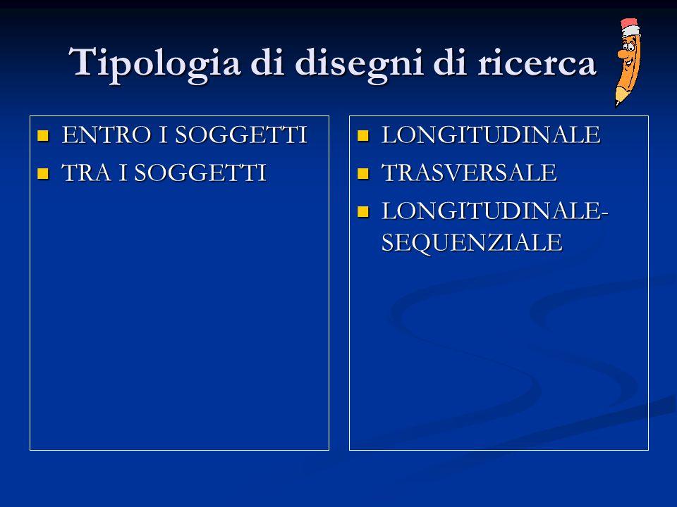 Tipologia di disegni di ricerca LONGITUDINALE LONGITUDINALE TRASVERSALE TRASVERSALE LONGITUDINALE- SEQUENZIALE LONGITUDINALE- SEQUENZIALE ENTRO I SOGG