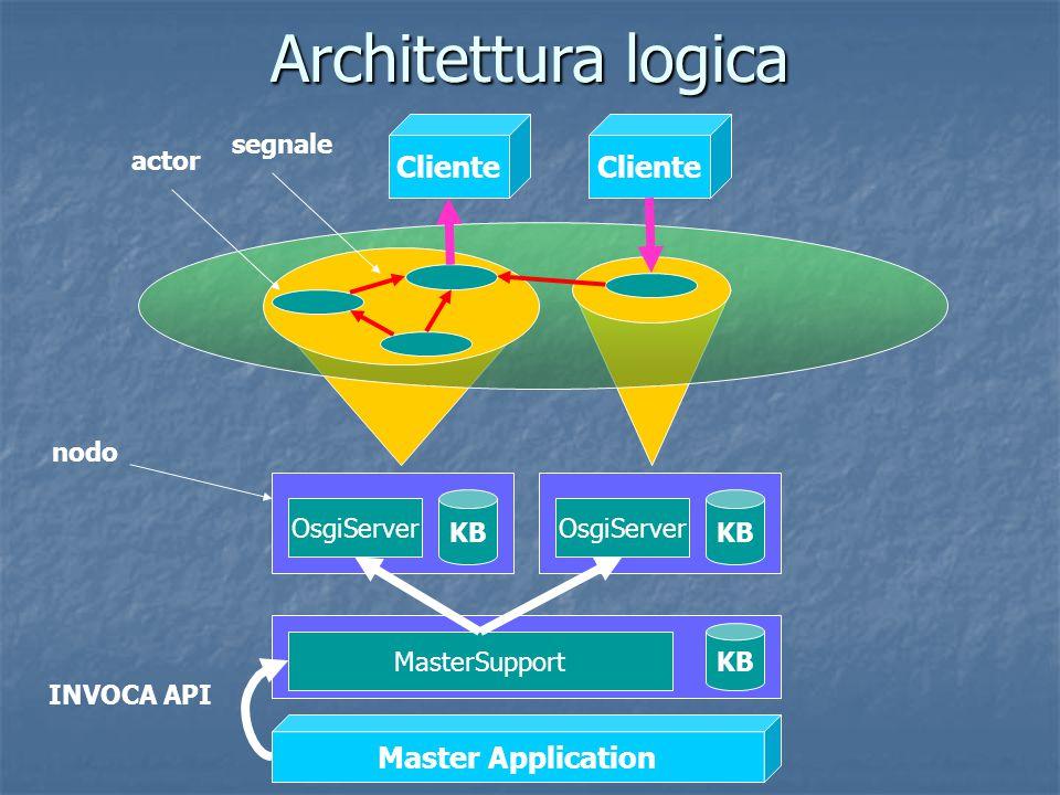 Architettura logica Cliente KB OsgiServer KB OsgiServer KB MasterSupport actor segnale nodo INVOCA API Master Application