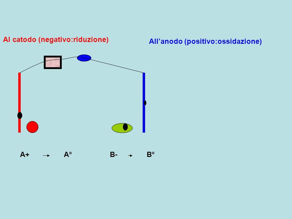 All'anodo (positivo:ossidazione) Al catodo (negativo:riduzione) A+B-A°B°
