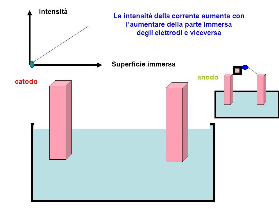 intensità Superficie immersa La intensità della corrente aumenta con l'aumentare della parte immersa degli elettrodi e viceversa catodo anodo