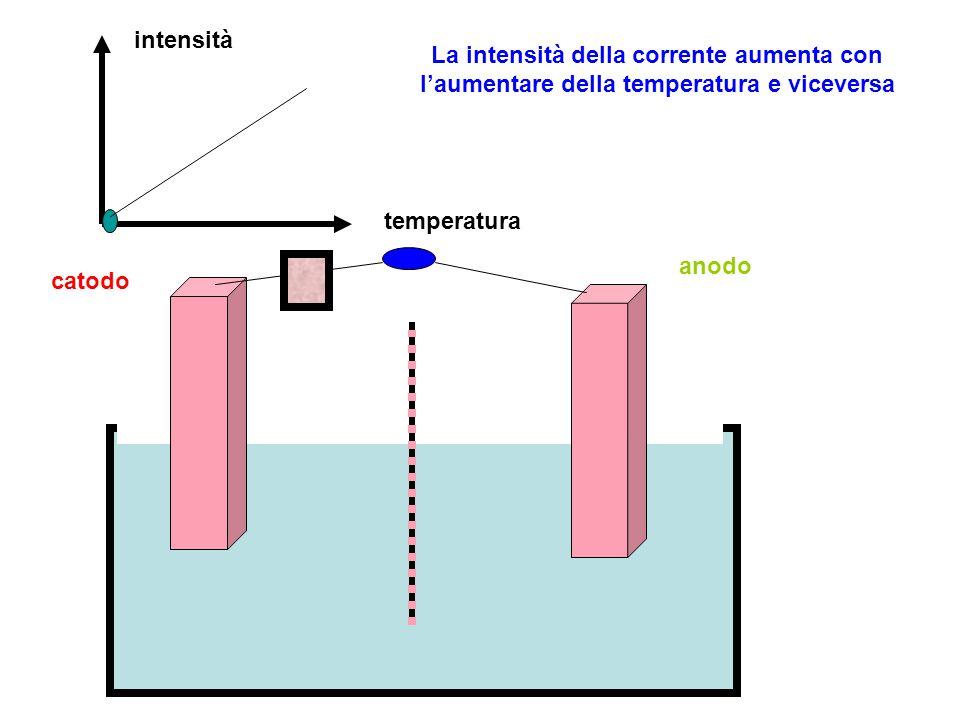 intensità temperatura La intensità della corrente aumenta con l'aumentare della temperatura e viceversa catodo anodo