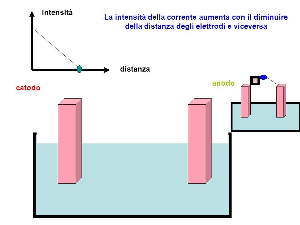 intensità distanza La intensità della corrente aumenta con il diminuire della distanza degli elettrodi e viceversa catodo anodo
