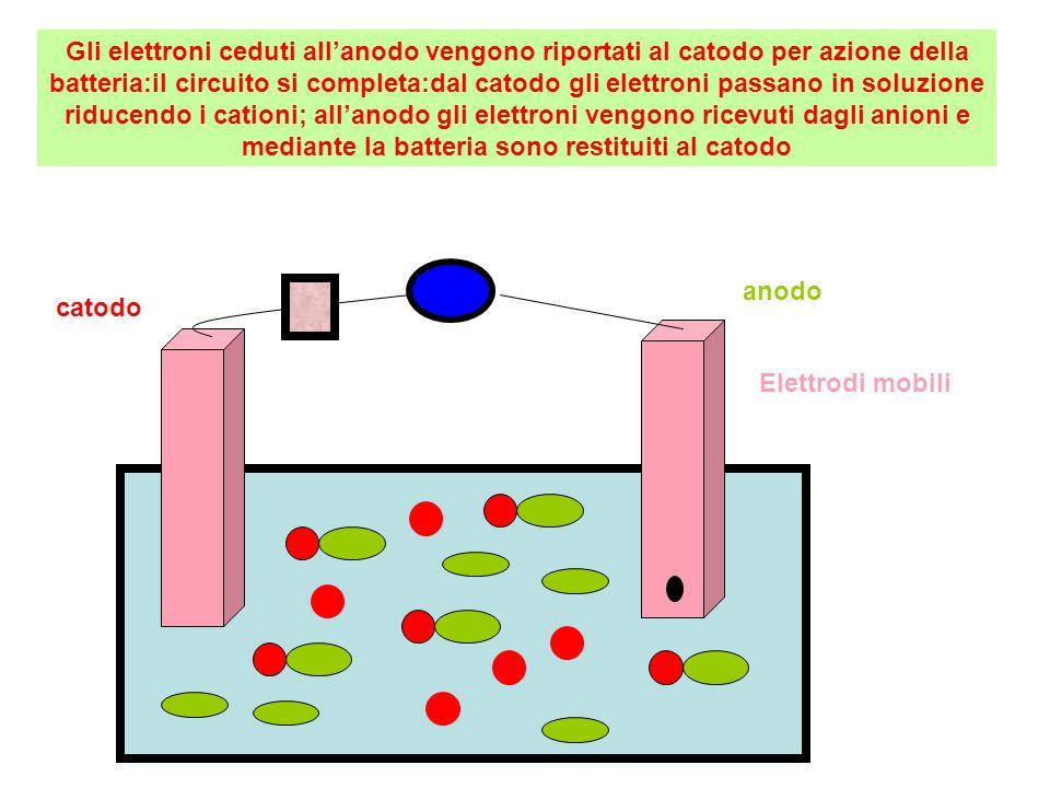 Elettrodi mobili catodo anodo Gli elettroni ceduti all'anodo vengono riportati al catodo per azione della batteria:il circuito si completa:dal catodo