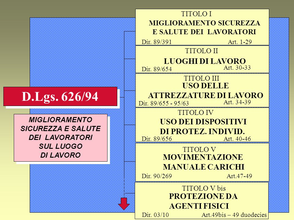 TITOLO VIII PROTEZIONE DA AGENTI BIOLOGICI Dir.90/679 - 93/88 Art.