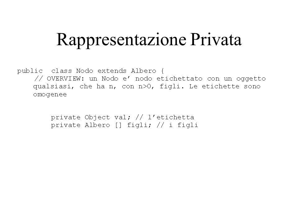 Rappresentazione Privata