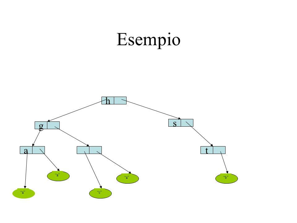 Progettazione Gerarchica Supertipo definisce il tipo Albero Due sottotipi che definiscono i due casi Foglia e Nodo Vantaggio: le due implementazioni sono specializzate, sono piu' facili da implementare Il supertipo Albero e' definito da una classe astratta (e non da una interfaccia), alcune cose si possono implementare in modo comune