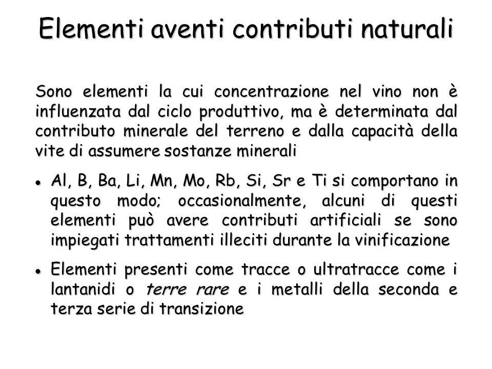 Sono elementi la cui concentrazione nel vino non è influenzata dal ciclo produttivo, ma è determinata dal contributo minerale del terreno e dalla capacità della vite di assumere sostanze minerali Elementi aventi contributi naturali Al, B, Ba, Li, Mn, Mo, Rb, Si, Sr e Ti si comportano in questo modo; occasionalmente, alcuni di questi elementi può avere contributi artificiali se sono impiegati trattamenti illeciti durante la vinificazione Al, B, Ba, Li, Mn, Mo, Rb, Si, Sr e Ti si comportano in questo modo; occasionalmente, alcuni di questi elementi può avere contributi artificiali se sono impiegati trattamenti illeciti durante la vinificazione Elementi presenti come tracce o ultratracce come i lantanidi o terre rare e i metalli della seconda e terza serie di transizione Elementi presenti come tracce o ultratracce come i lantanidi o terre rare e i metalli della seconda e terza serie di transizione