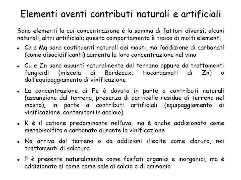 Elementi aventi contributi naturali e artificiali Ca e Mg sono costituenti naturali dei mosti, ma l'addizione di carbonati (come disacidificanti) aumenta la loro concentrazione nel vino Ca e Mg sono costituenti naturali dei mosti, ma l'addizione di carbonati (come disacidificanti) aumenta la loro concentrazione nel vino Cu e Zn sono assunti naturalmente dal terreno oppure da trattamenti fungicidi (miscela di Bordeaux, tiocarbamati di Zn) o dall'equipaggiamento di vinificazione Cu e Zn sono assunti naturalmente dal terreno oppure da trattamenti fungicidi (miscela di Bordeaux, tiocarbamati di Zn) o dall'equipaggiamento di vinificazione La concentrazione di Fe è dovuta in parte a contributi naturali (assunzione dal terreno, presenza di particelle residue di terreno nel mosto), in parte a contributi artificiali (equipaggiamento di vinificazione, contenitori in acciaio) La concentrazione di Fe è dovuta in parte a contributi naturali (assunzione dal terreno, presenza di particelle residue di terreno nel mosto), in parte a contributi artificiali (equipaggiamento di vinificazione, contenitori in acciaio) K è il catione predominante nell'uva, ma è anche addizionato come metabisolfito o carbonato durante la vinificazione K è il catione predominante nell'uva, ma è anche addizionato come metabisolfito o carbonato durante la vinificazione Na arriva dal terreno o da addizioni illecite come cloruro, nei trattamenti di salatura Na arriva dal terreno o da addizioni illecite come cloruro, nei trattamenti di salatura P è presente naturalmente come fosfati organici e inorganici, ma è addizionato ai come come sale di calcio o di ammonio P è presente naturalmente come fosfati organici e inorganici, ma è addizionato ai come come sale di calcio o di ammonio Sono elementi la cui concentrazione è la somma di fattori diversi, alcuni naturali, altri artificiali; questo comportamento è tipico di molti elementi